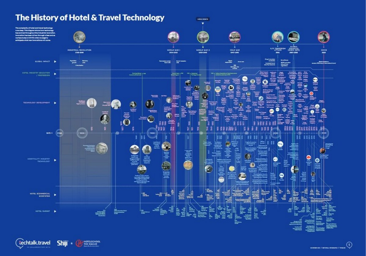 History-of-Hotel-Travel-Technology-1024x717